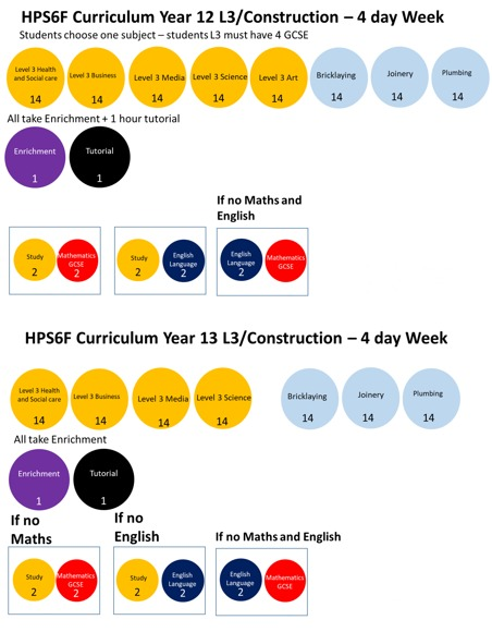 L3 12 construction